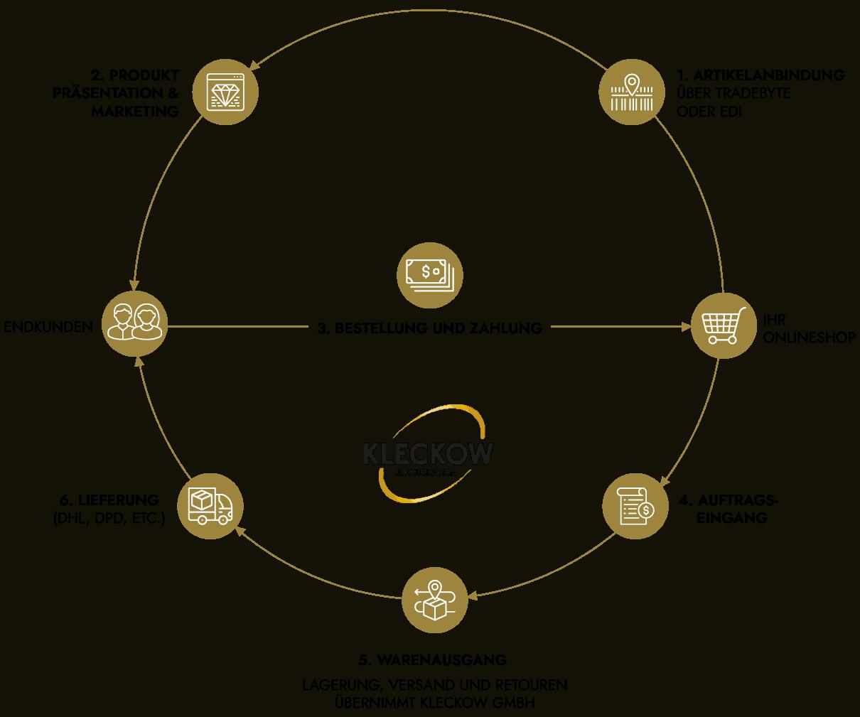 Grafikdiagramm: Wie funktioniert Schmuck Dropshipping